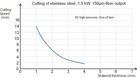 Cutting diagram Stainless